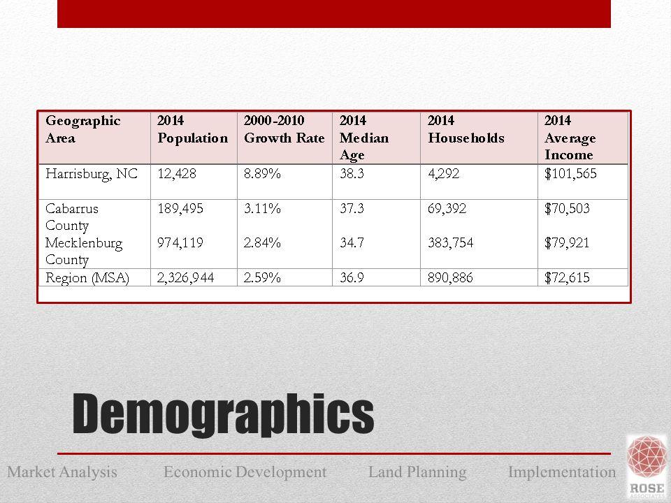 Market Analysis Economic Development Land Planning Implementation Demographics