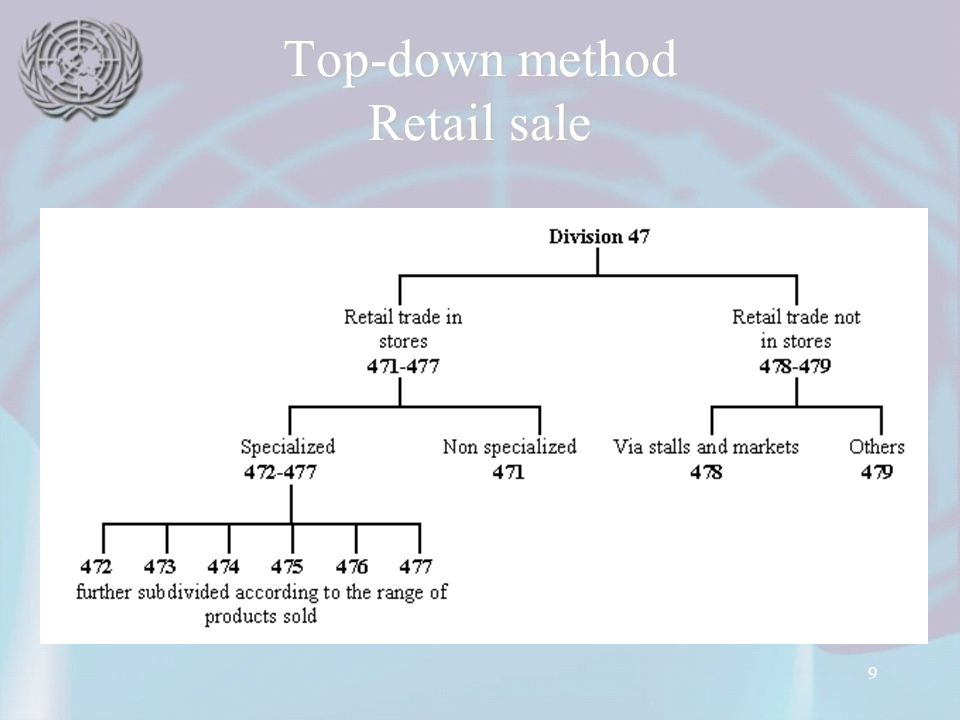 9 Top-down method Retail sale