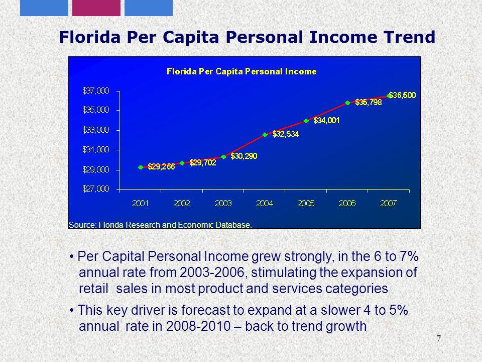 7 Florida Per Capita Personal Income Trend Per Capital Personal Income grew strongly, in the 6 to 7% annual rate from 2003-2006, stimulating the expansion of retail sales in most product and services categories This key driver is forecast to expand at a slower 4 to 5% annual rate in 2008-2010 – back to trend growth Source: Florida Research and Economic Database.