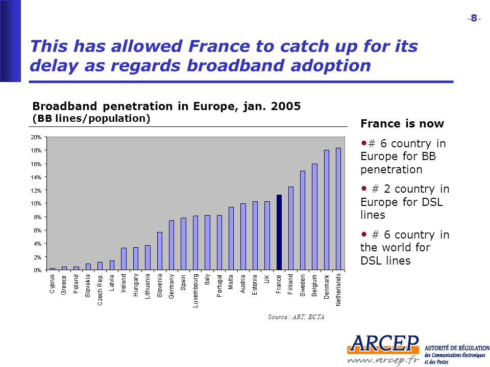 -8--8- Source : ART, ECTA This has allowed France to catch up for its delay as regards broadband adoption Broadband penetration in Europe, jan.