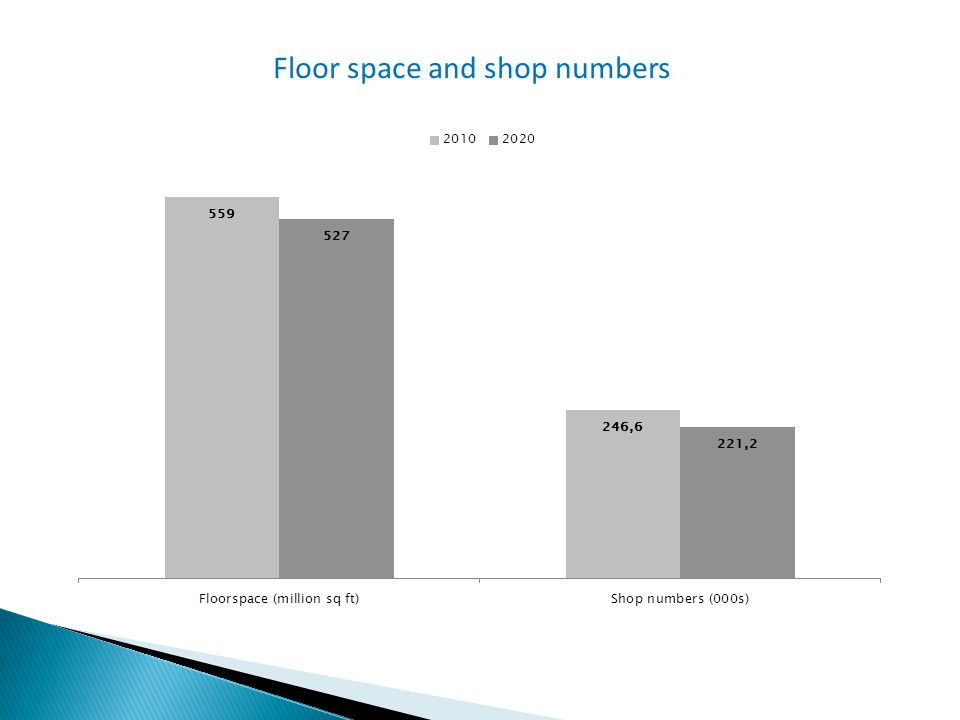 Floor space and shop numbers