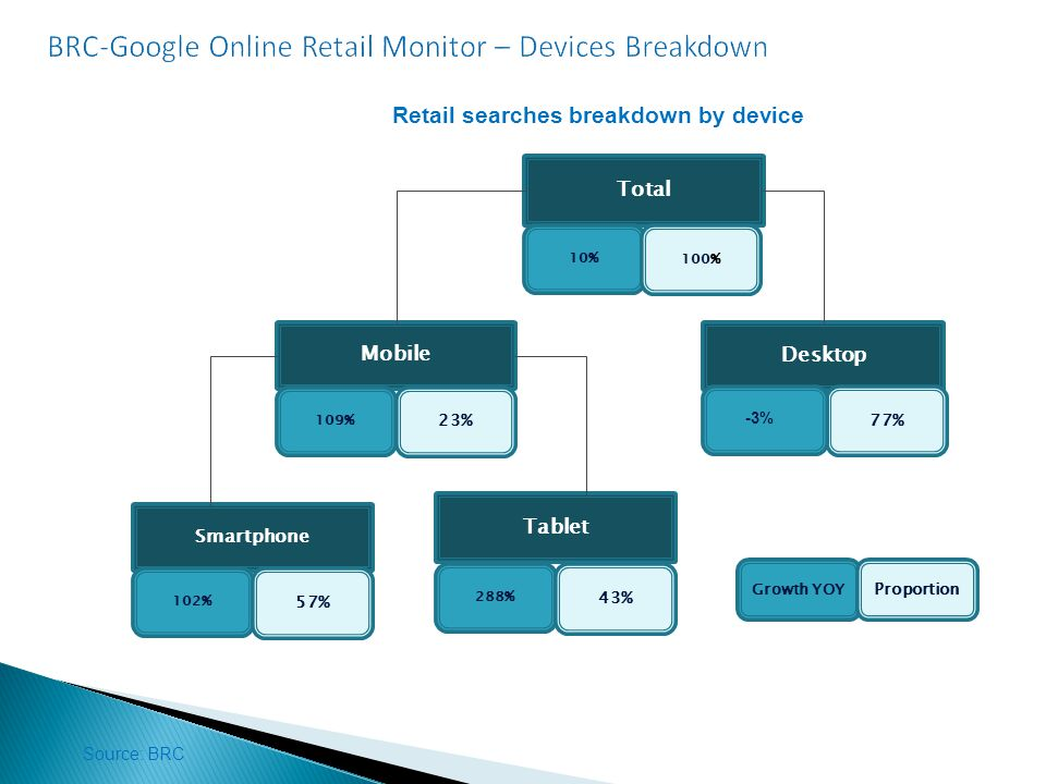 Desktop 77% Mobile 109% 23% Smartphone 102% 57% Tablet 288% 43% Total 10% 100% Growth YOY Proportion -3% Retail searches breakdown by device Source: BRC