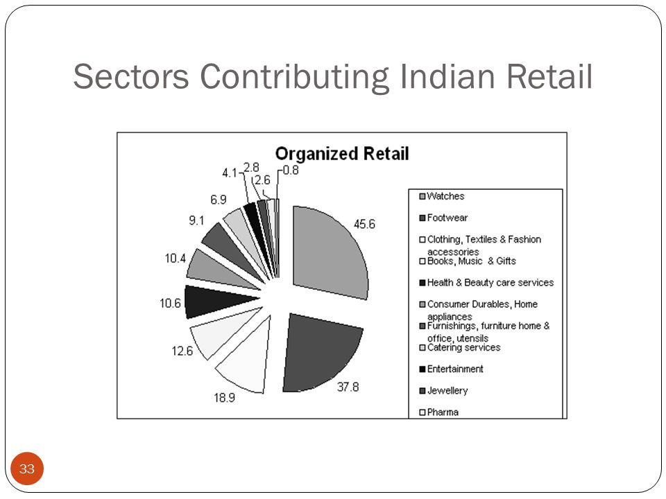 Sectors Contributing Indian Retail 33