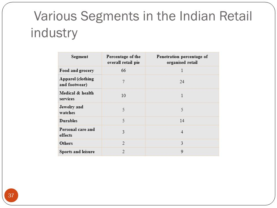 Various Segments in the Indian Retail industry SegmentPercentage of the overall retail pie Penetration percentage of organised retail Food and grocery661 Apparel (clothing and footwear) 724 Medical & health services 101 Jewelry and watches 55 Durables514 Personal care and effects 34 Others23 Sports and leisure29 37