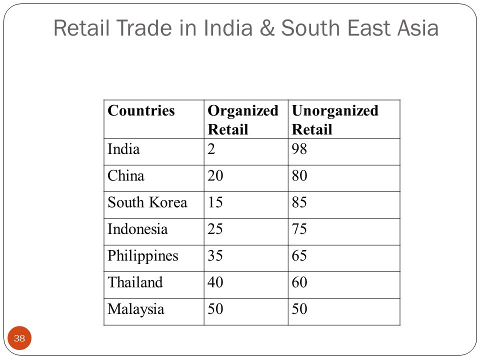 Retail Trade in India & South East Asia CountriesOrganized Retail Unorganized Retail India298 China2080 South Korea1585 Indonesia2575 Philippines3565