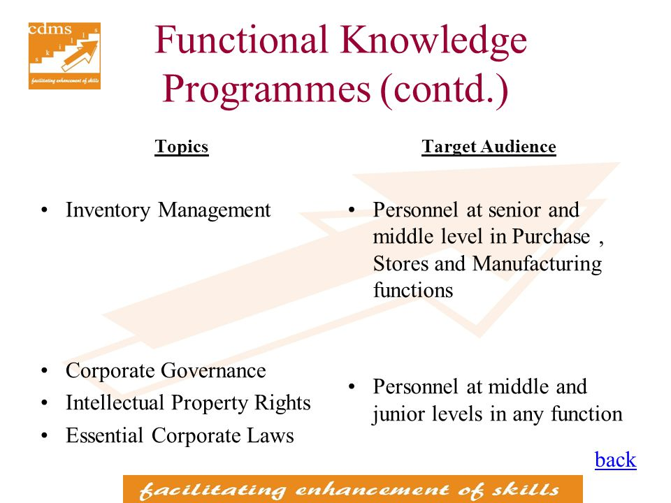 Functional Knowledge Programmes (contd.) Topics Inventory Management Corporate Governance Intellectual Property Rights Essential Corporate Laws Target Audience Personnel at senior and middle level in Purchase, Stores and Manufacturing functions Personnel at middle and junior levels in any function back