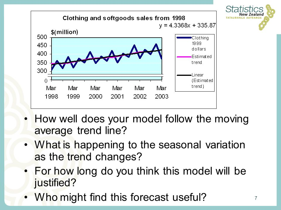 7 0 How well does your model follow the moving average trend line.