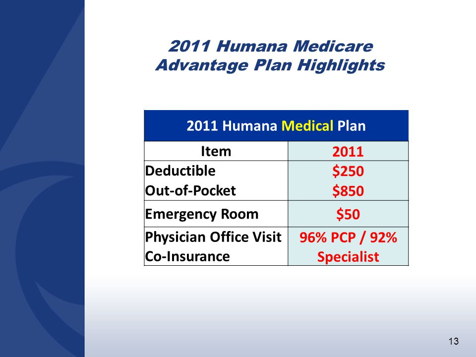 13 2011 Humana Medical Plan Item 2011 Deductible$250 Out-of-Pocket$850 Emergency Room$50 Physician Office Visit Co-Insurance 96% PCP / 92% Specialist 2011 Humana Medicare Advantage Plan Highlights