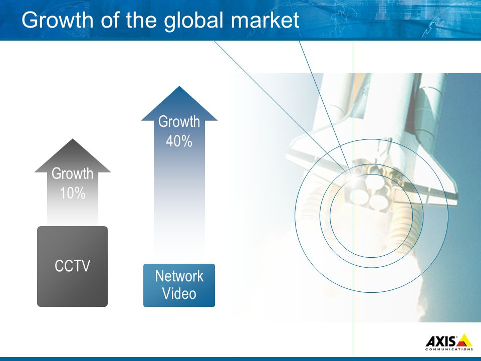 Growth of the global market Growth 10% CCTV Growth 40% Network Video