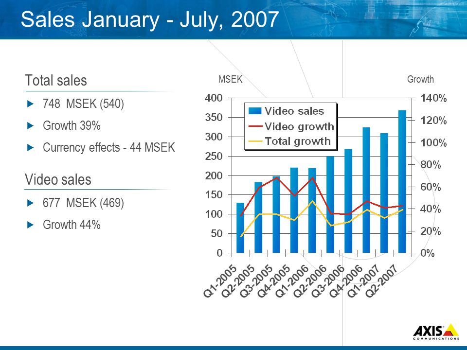 Sales January - July, 2007 Total sales  748 MSEK (540)  Growth 39%  Currency effects - 44 MSEK Video sales  677 MSEK (469)  Growth 44% MSEKGrowth