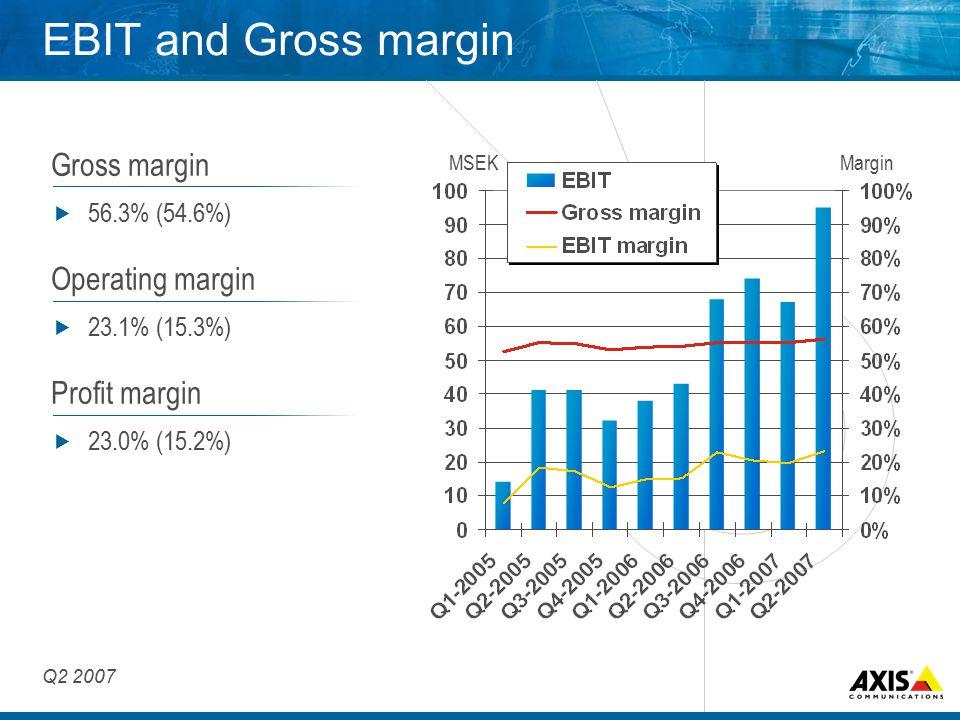 EBIT and Gross margin Gross margin  56.3% (54.6%) Operating margin  23.1% (15.3%) Profit margin  23.0% (15.2%) MSEKMargin Q2 2007