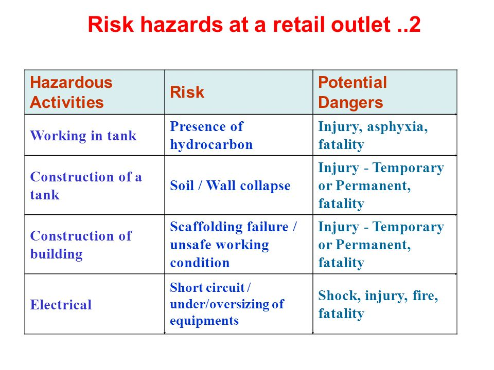 Hazardous Activities Risk Potential Dangers Working in tank Presence of hydrocarbon Injury, asphyxia, fatality Construction of a tank Soil / Wall coll
