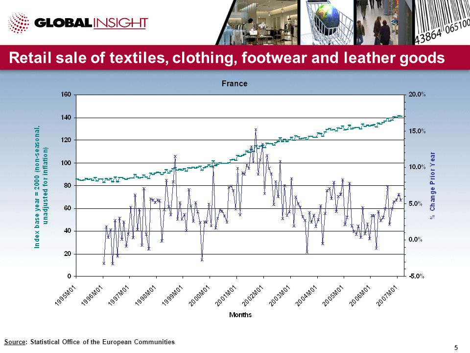 5 Retail sale of textiles, clothing, footwear and leather goods Source: Statistical Office of the European Communities France