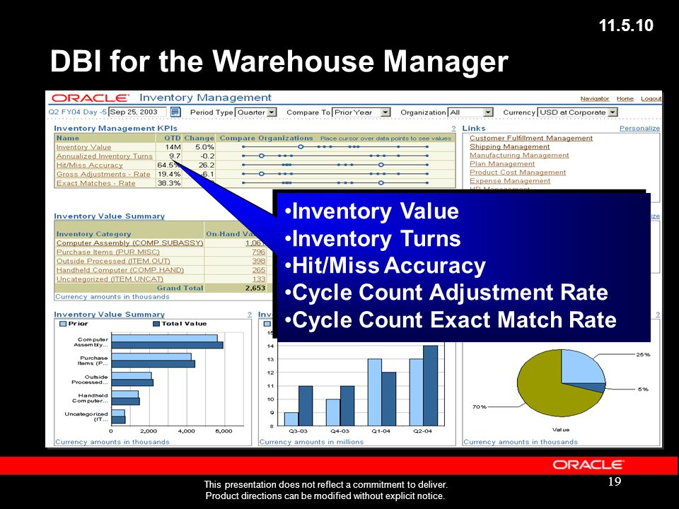 19 DBI for the Warehouse Manager Inventory Value Inventory Turns Hit/Miss Accuracy Cycle Count Adjustment Rate Cycle Count Exact Match Rate Inventory