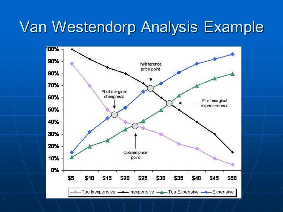 Van Westendorp Analysis Example