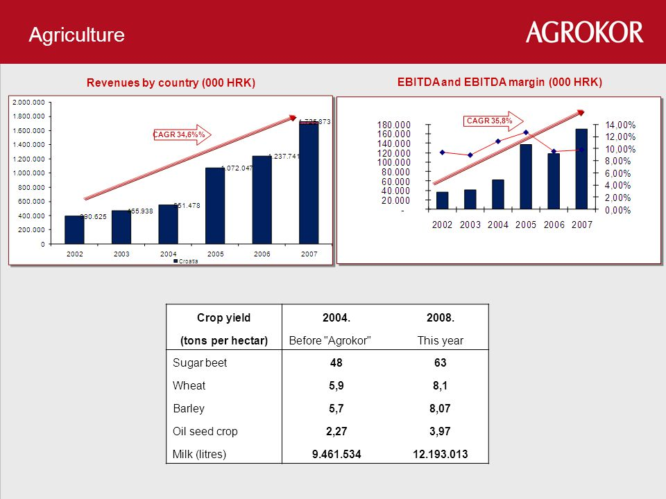 CAGR 34,6% CAGR 35,8% Agriculture EBITDA and EBITDA margin (000 HRK) Crop yield2004.2008. (tons per hectar)Before