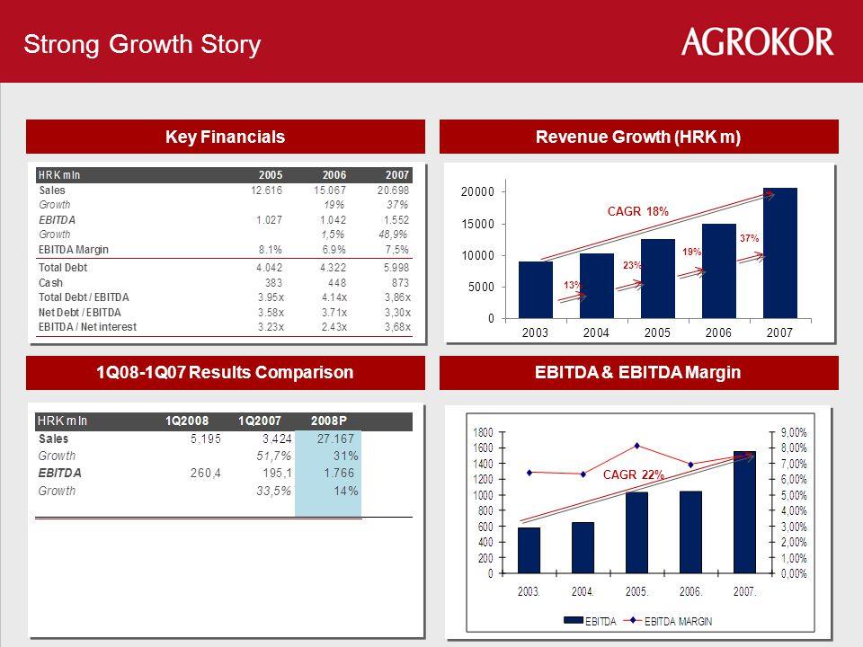 Key FinancialsRevenue Growth (HRK m) Strong Growth Story 1Q08-1Q07 Results ComparisonEBITDA & EBITDA Margin CAGR 18% 13% 23% 19% 37% CAGR 22%