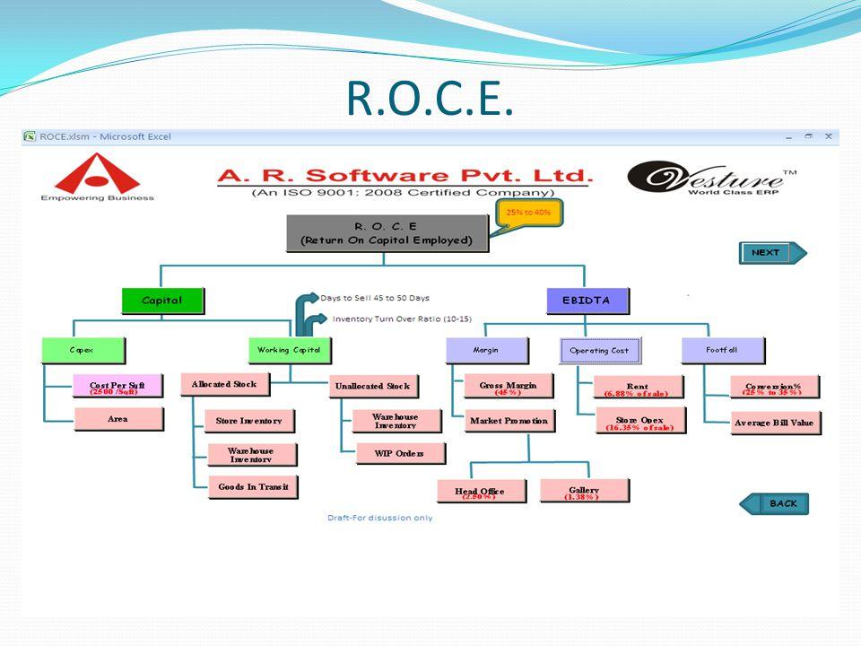R.O.C.E.