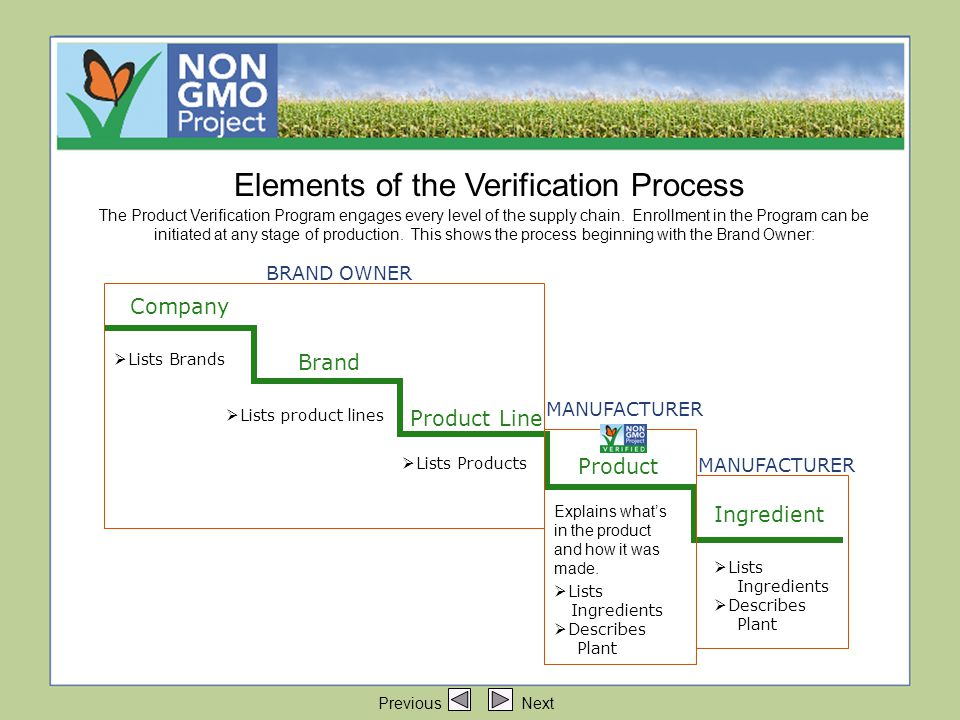 Elements of the Verification Process Elements of the Verification Process Brand Company Product Line Product Ingredient  Lists Brands  Lists product lines  Lists Ingredients  Describes Plant  Lists Products Explains what's in the product and how it was made.