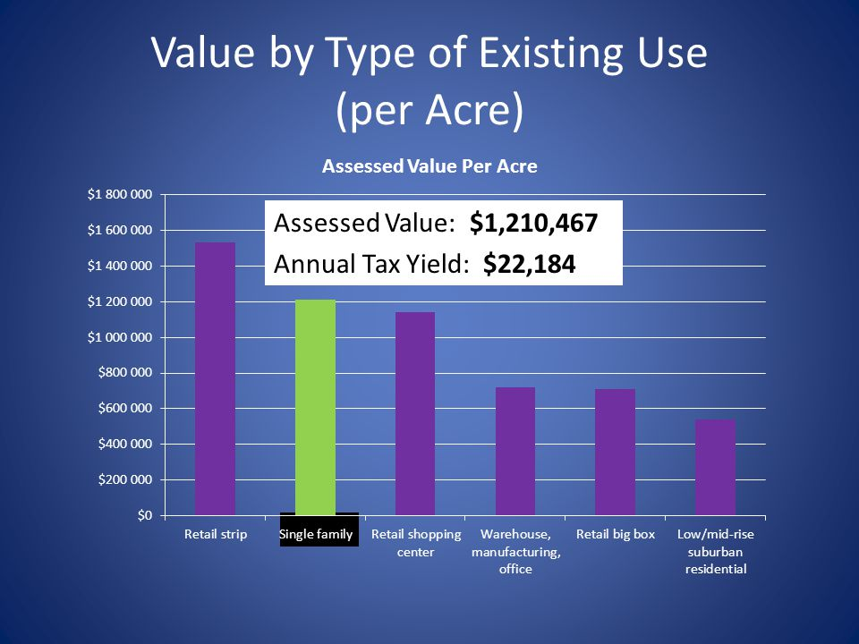 Value by Type of Existing Use (per Acre) Assessed Value: $1,210,467 Annual Tax Yield: $22,184