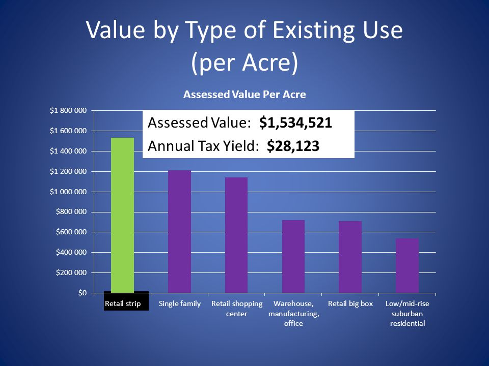 Value by Type of Existing Use (per Acre) Assessed Value: $1,534,521 Annual Tax Yield: $28,123
