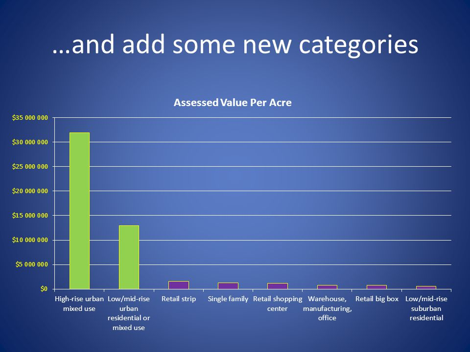 …and add some new categories