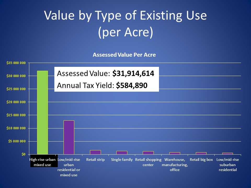Value by Type of Existing Use (per Acre) Assessed Value: $31,914,614 Annual Tax Yield: $584,890
