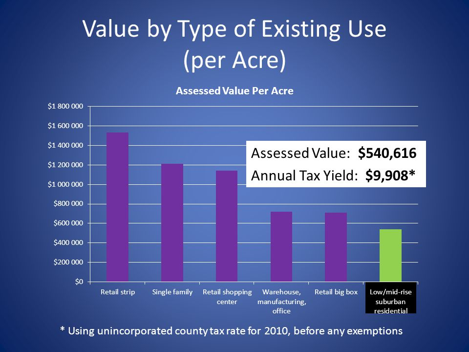 Value by Type of Existing Use (per Acre) Assessed Value: $540,616 Annual Tax Yield: $9,908* * Using unincorporated county tax rate for 2010, before any exemptions