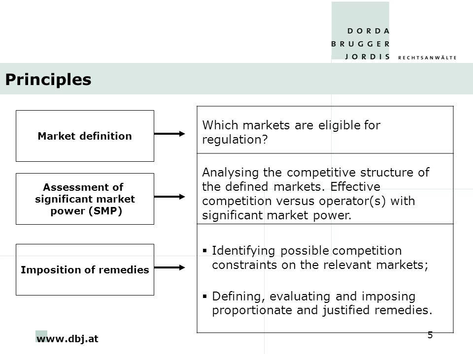 www.dbj.at 5 Principles Market definition Which markets are eligible for regulation.