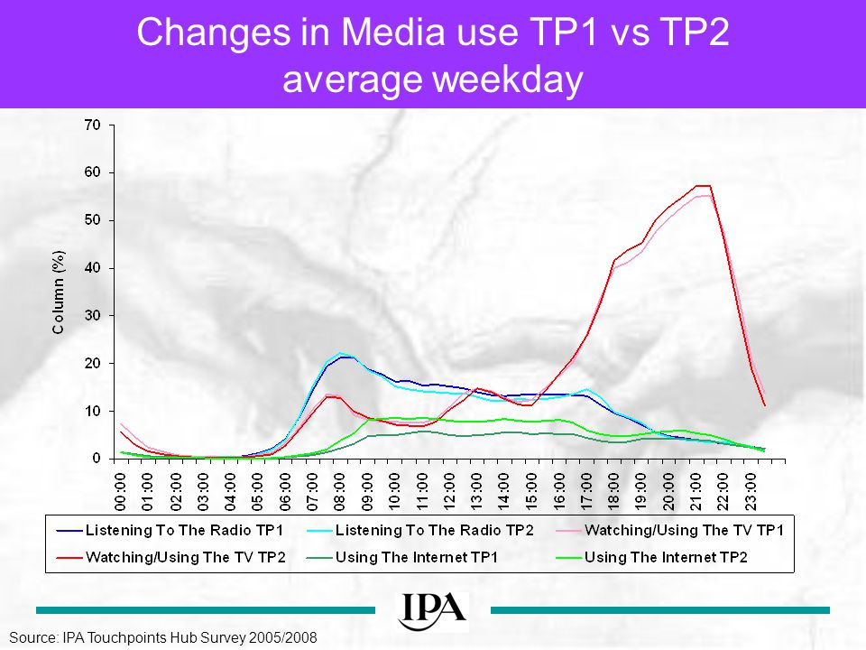 Changes in Media use TP1 vs TP2 average weekday Source: IPA Touchpoints Hub Survey 2005/2008