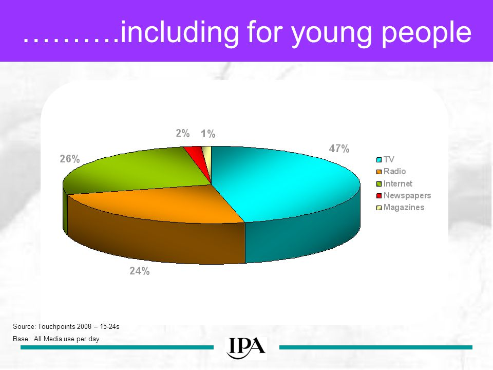…including for young people Source: Touchpoints 2008 – 15-24s Base: All Media use per day ……….including for young people