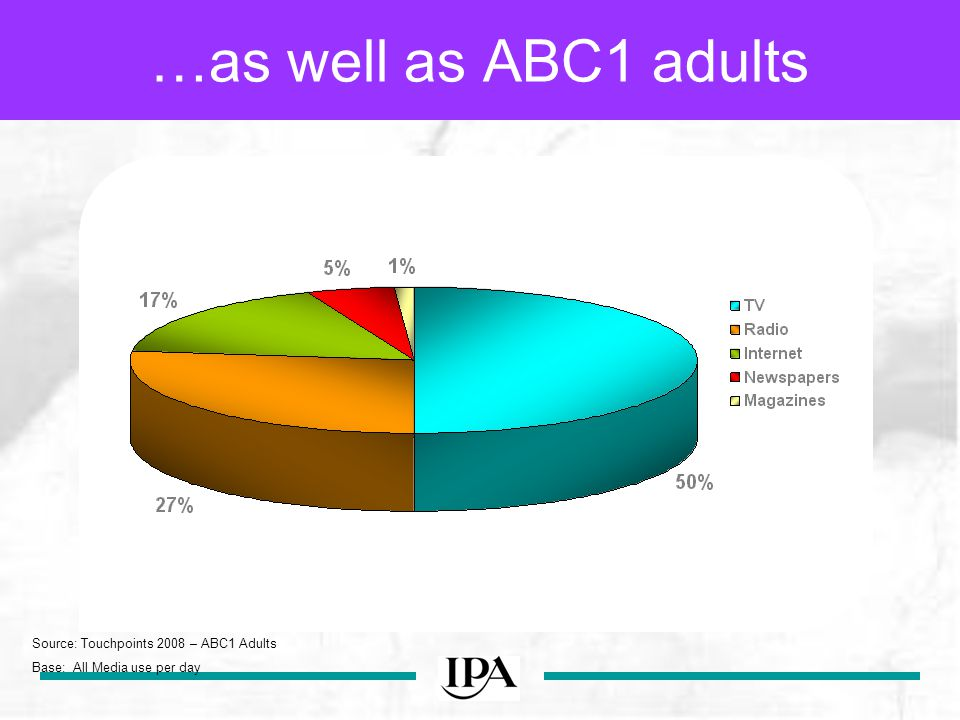 Source: Touchpoints 2008 – ABC1 Adults Base: All Media use per day …as well as ABC1 adults