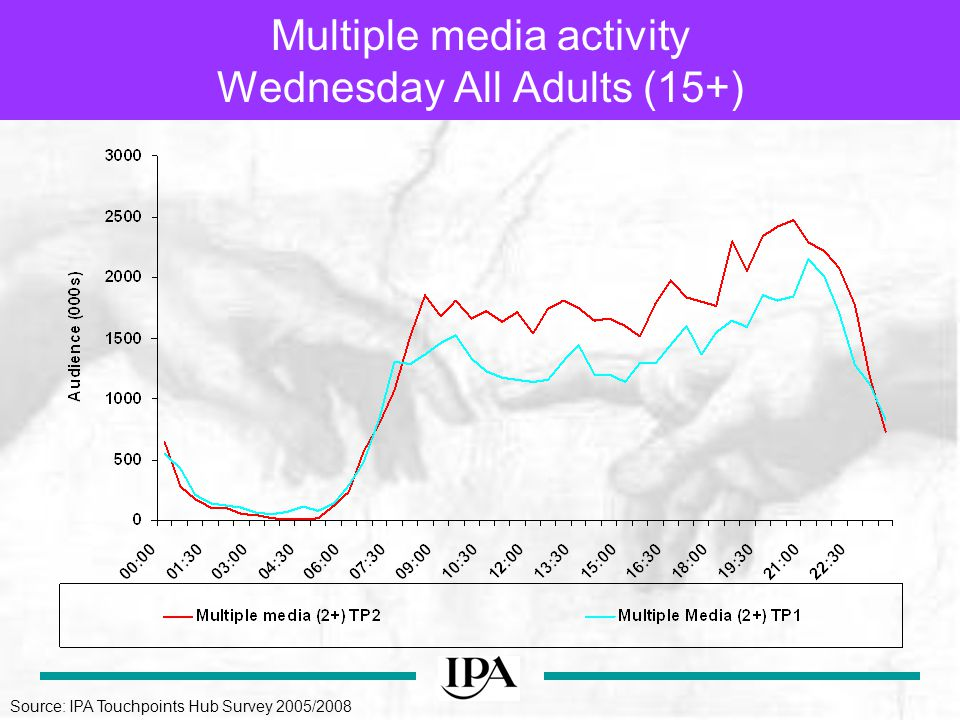 Multiple media activity Wednesday All Adults (15+) Source: IPA Touchpoints Hub Survey 2005/2008