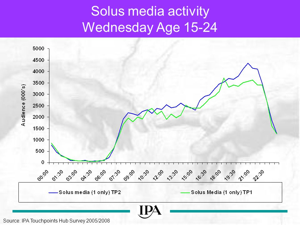 Solus media activity Wednesday Age Source: IPA Touchpoints Hub Survey 2005/2008