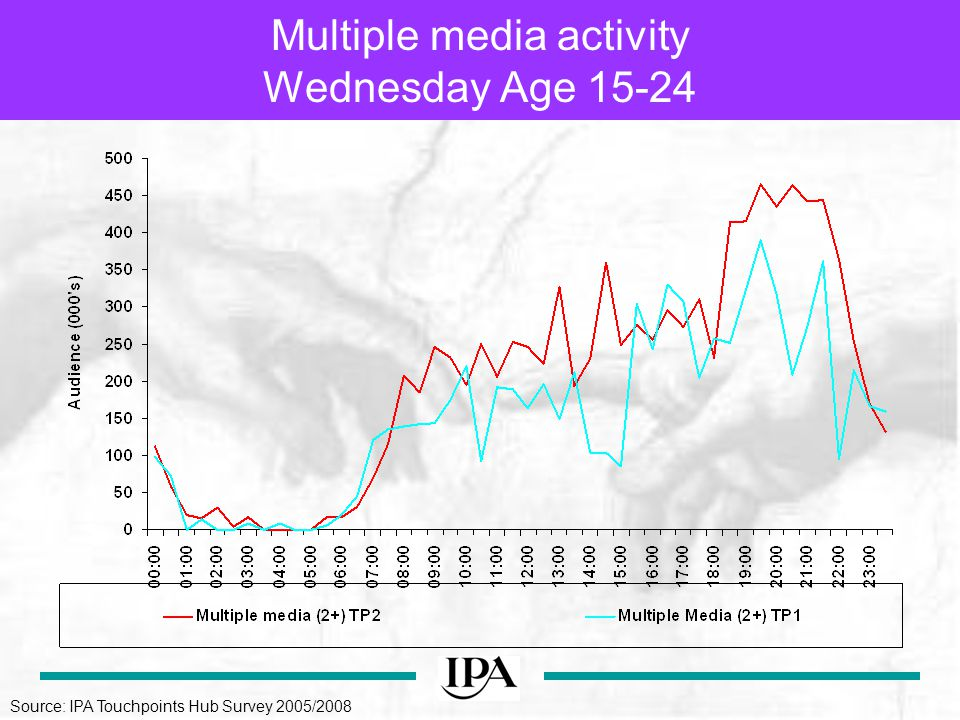 Multiple media activity Wednesday Age Source: IPA Touchpoints Hub Survey 2005/2008