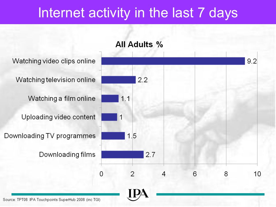 Internet activity in the last 7 days Source: TPT08 IPA Touchpoints SuperHub 2008 (inc TGI)