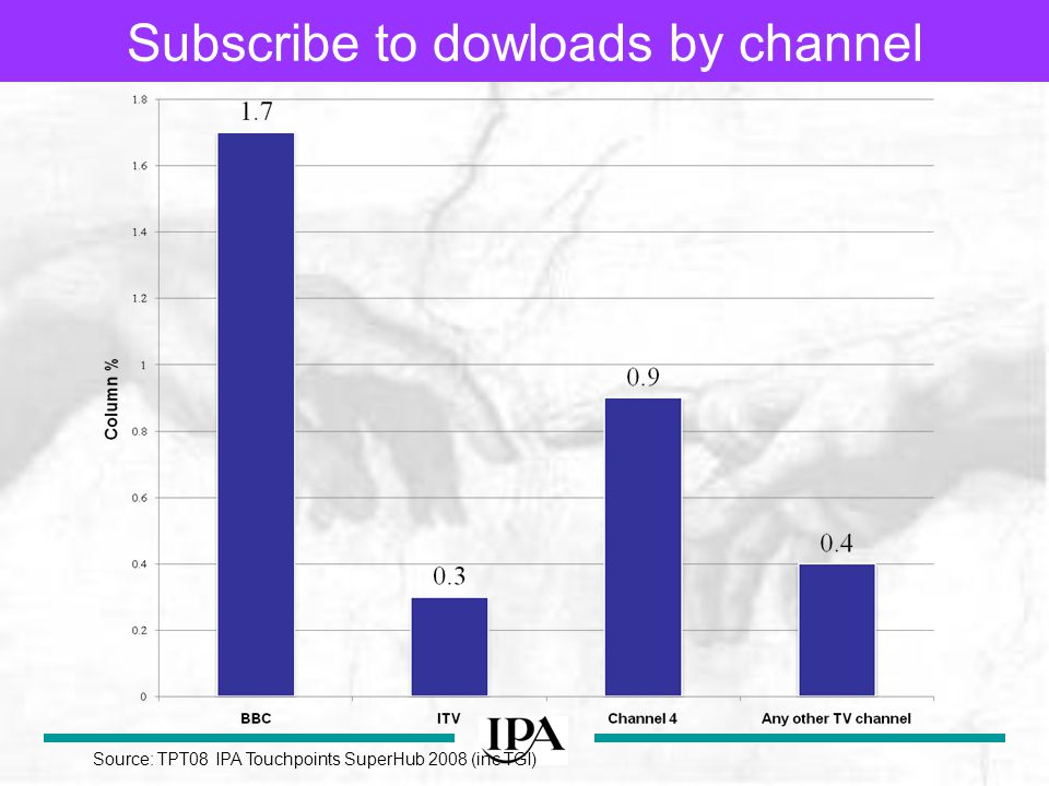 Subscribe to dowloads by channel Source: TPT08 IPA Touchpoints SuperHub 2008 (inc TGI)