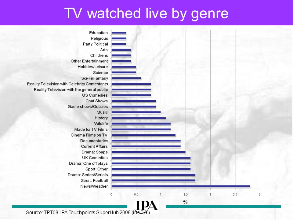 TV watched live by genre Source: TPT08 IPA Touchpoints SuperHub 2008 (inc TGI)