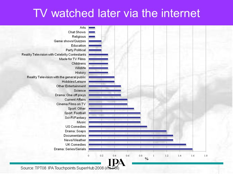 TV watched later via the internet Source: TPT08 IPA Touchpoints SuperHub 2008 (inc TGI)