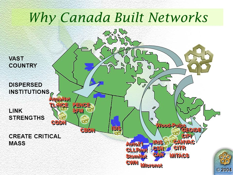 © 2004 Why Canada Built Networks VAST COUNTRY DISPERSED INSTITUTIONS LINK STRENGTHS CREATE CRITICAL MASS ISISISIS MicronetMicronet CANVACCANVAC SFMSFM PENCEPENCE Wood-PulpsWood-Pulps MITACSMITACS CITRCITR CBDNCBDNAquaNetAquaNetGEOIDECIPIGEOIDECIPI CGDNCGDN TLNCETLNCE IRISCSNCANIRISCSNCAN Auto21CLLRnetStemNetCWNAuto21CLLRnetStemNetCWN
