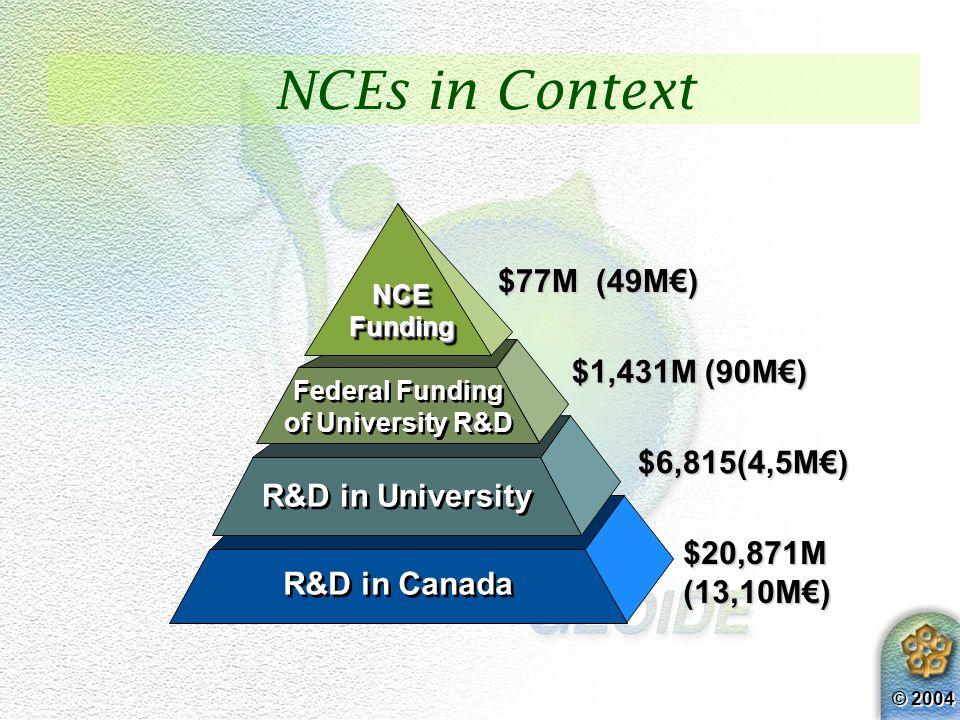 © 2004 $20,871M(13,10M€) R&D in Canada NCEs in Context $6,815(4,5M€) R&D in University $1,431M (90M€) Federal Funding of University R&D Federal Funding of University R&D NCEFundingNCEFunding $77M (49M€)