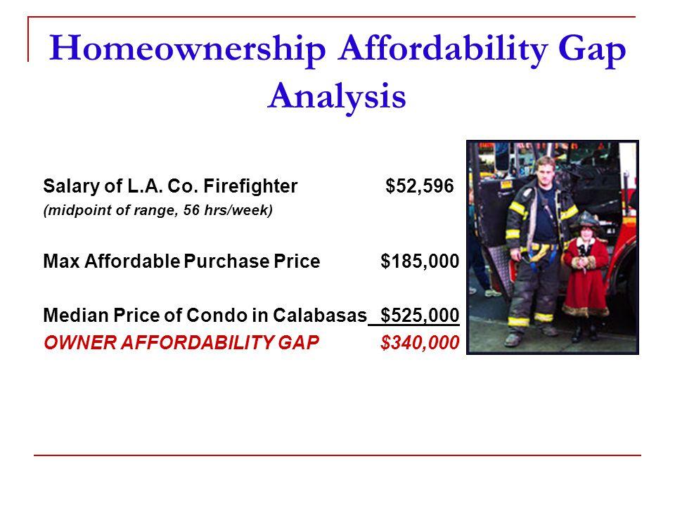 Homeownership Affordability Gap Analysis Salary of L.A.