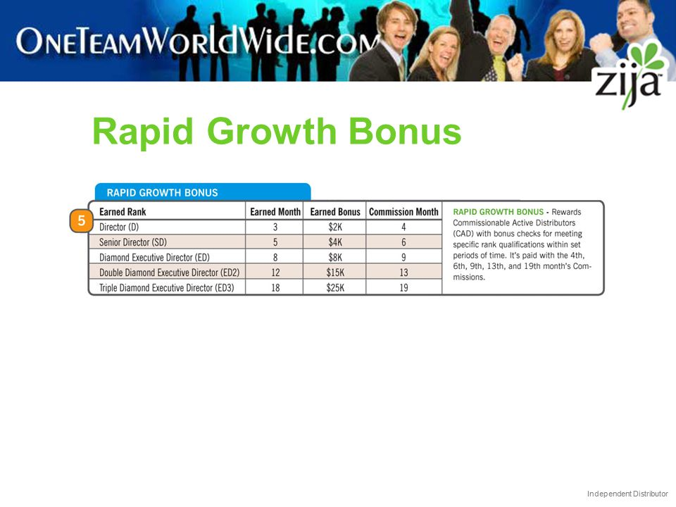 Independent Distributor Rapid Growth Bonus