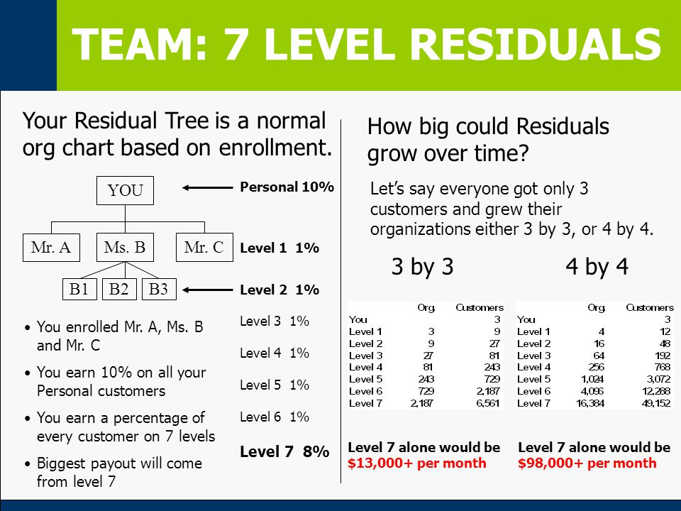 Your Residual Tree is a normal org chart based on enrollment.