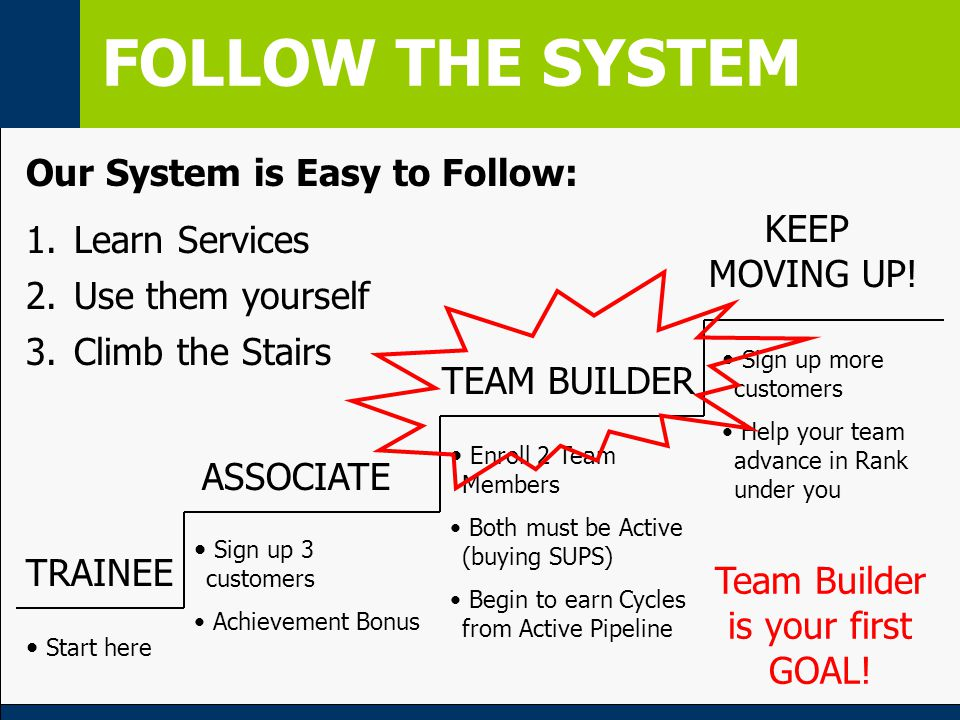 FOLLOW THE SYSTEM ASSOCIATE Sign up 3 customers Achievement Bonus TRAINEE Start here Enroll 2 Team Members Both must be Active (buying SUPS) Begin to earn Cycles from Active Pipeline TEAM BUILDER KEEP MOVING UP.