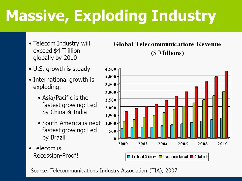 Source: Telecommunications Industry Association (TIA), 2007 Massive, Exploding Industry Telecom Industry will exceed $4 Trillion globally by 2010 U.S.