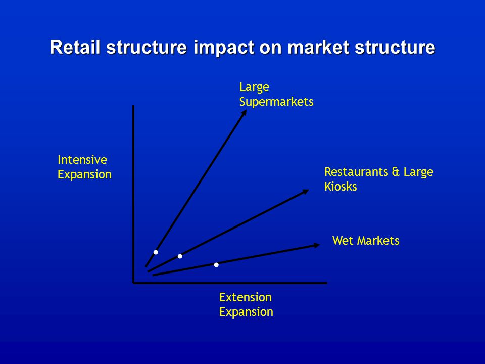 Retail structure impact on market structure Intensive Expansion Extension Expansion Wet Markets Restaurants & Large Kiosks Large Supermarkets
