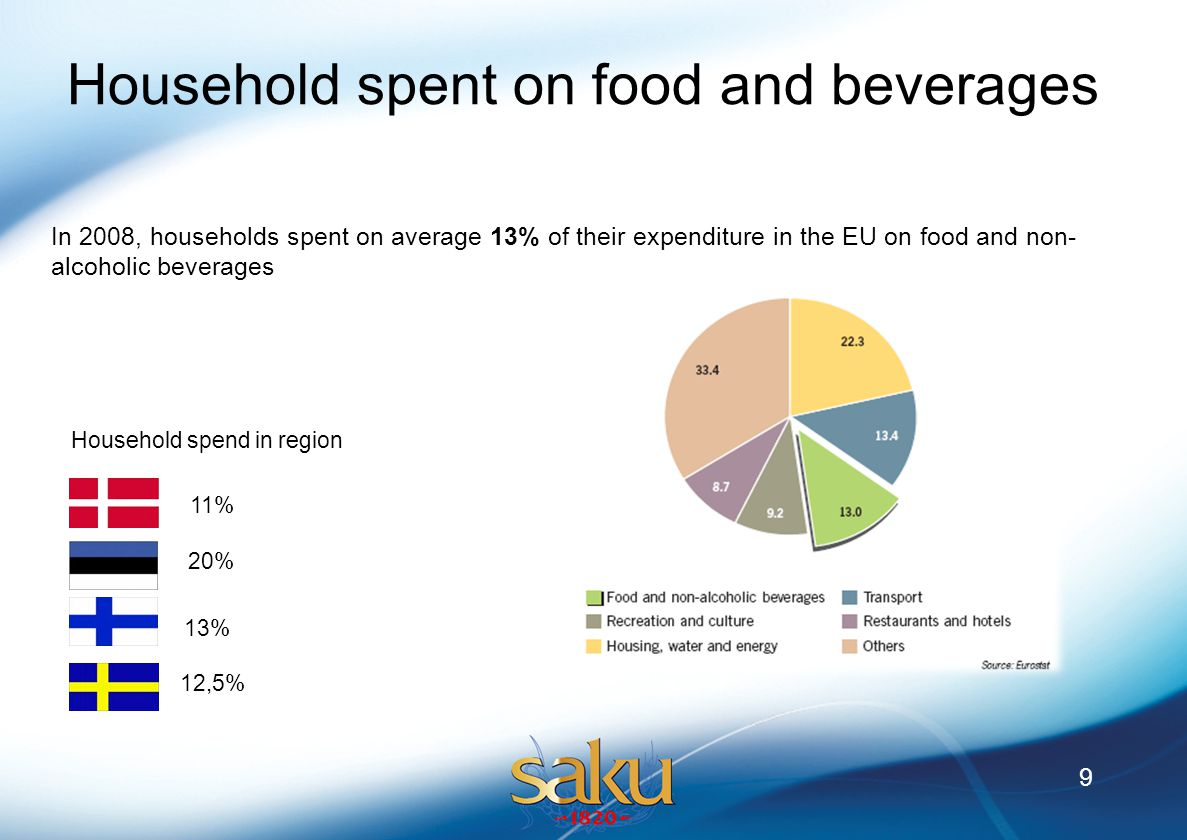 10 The food industry dominated by international brands (Kraft Food, Unilever, Coca-Cola, Pepsi) Agricultural product mainly from local suppliers (Arla Food, Danish Crown) The supermarket is the principal store format Private label low , but growing Growth in convenience & forecourt retailing According to international statistics, food in Finland is approx.