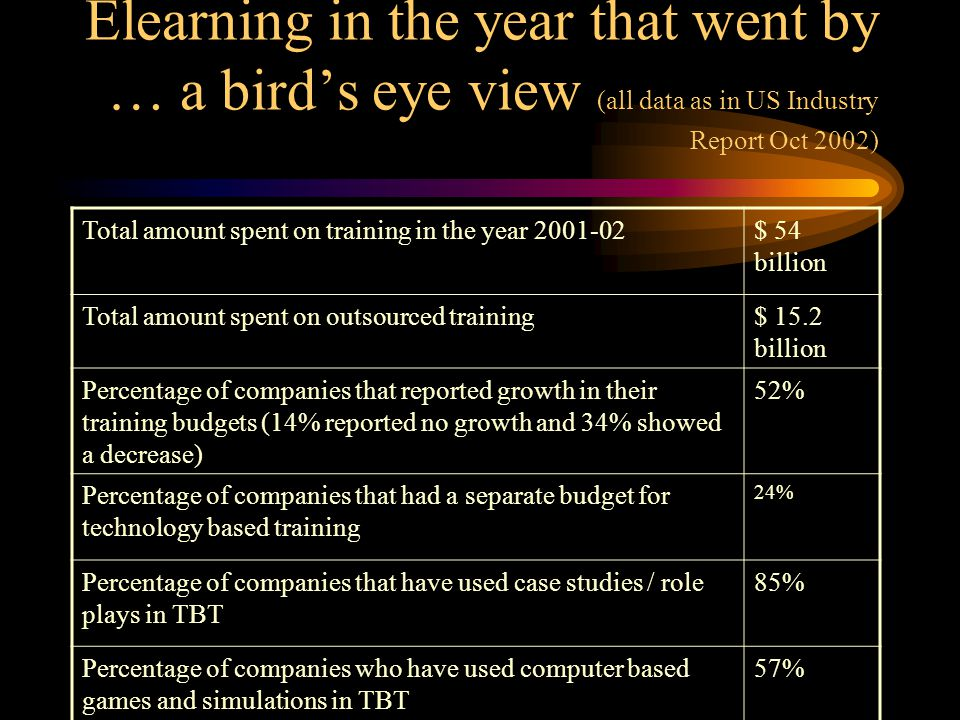 Elearning in the year that went by … a bird's eye view (all data as in US Industry Report Oct 2002) Total amount spent on training in the year 2001-02$ 54 billion Total amount spent on outsourced training$ 15.2 billion Percentage of companies that reported growth in their training budgets (14% reported no growth and 34% showed a decrease) 52% Percentage of companies that had a separate budget for technology based training 24% Percentage of companies that have used case studies / role plays in TBT 85% Percentage of companies who have used computer based games and simulations in TBT 57%