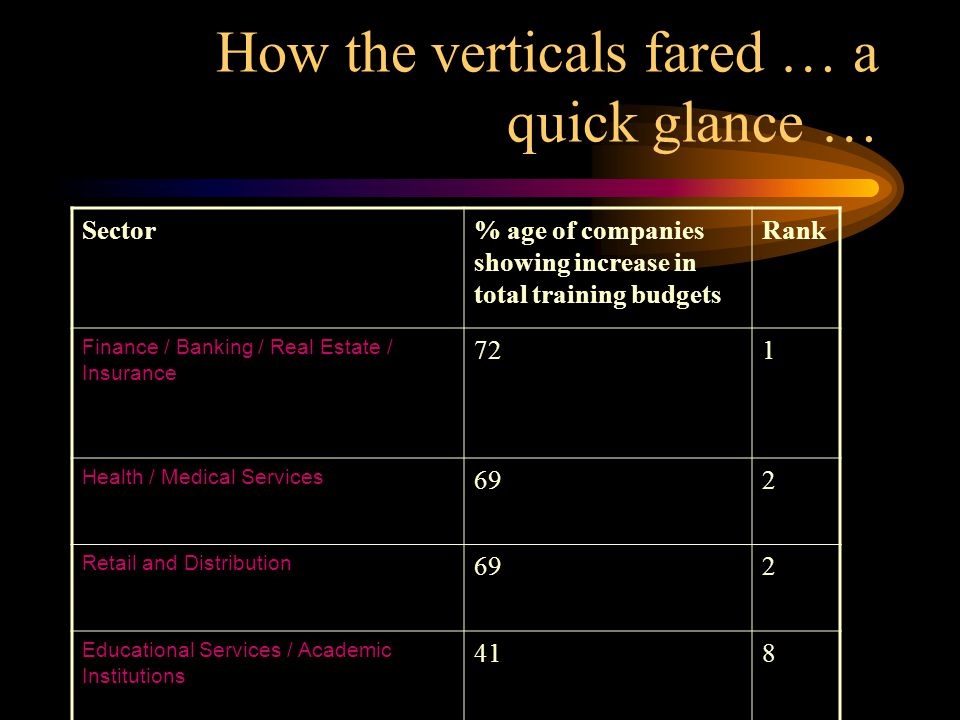 How the verticals fared … a quick glance … Sector% age of companies showing increase in total training budgets Rank Finance / Banking / Real Estate / Insurance 721 Health / Medical Services 692 Retail and Distribution 692 Educational Services / Academic Institutions 418